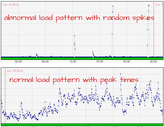 Server Load Patterns